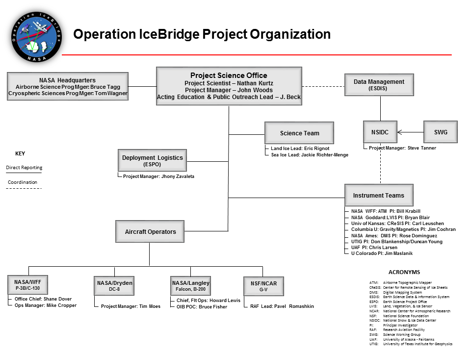 nasa hq org chart - photo #9