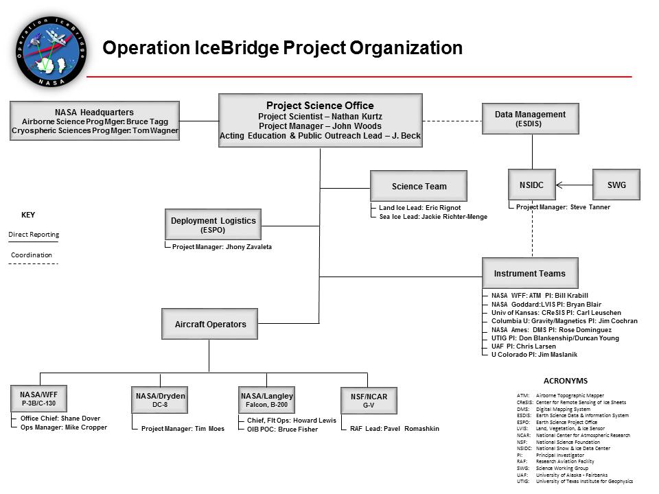 IceBridge project organization chart