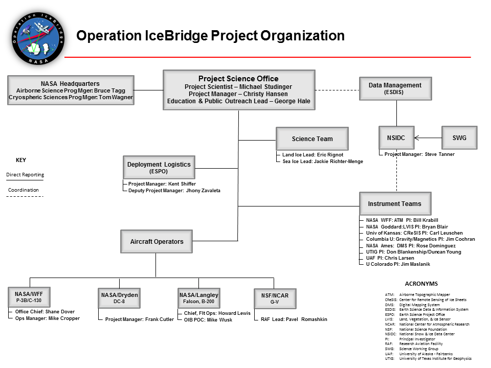 iss nasa organization chart - photo #27
