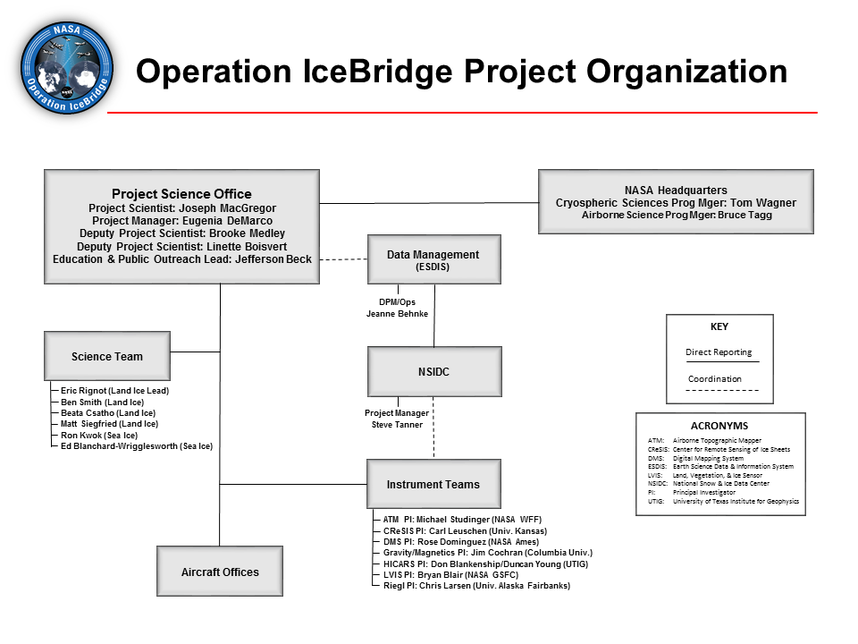 IceBridge project organization chart